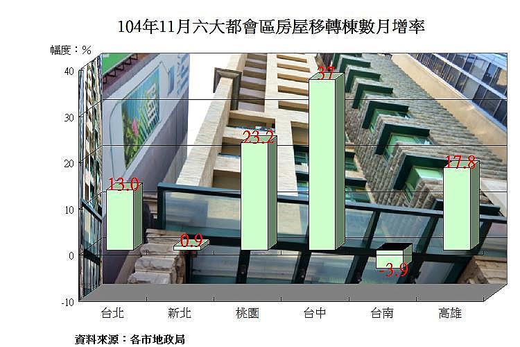 圖片:11月份房屋移轉年增率終於正成長 台中市月增率第一