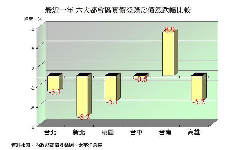 圖片:六都去年房市內政部實價登錄 台南市不跌反漲