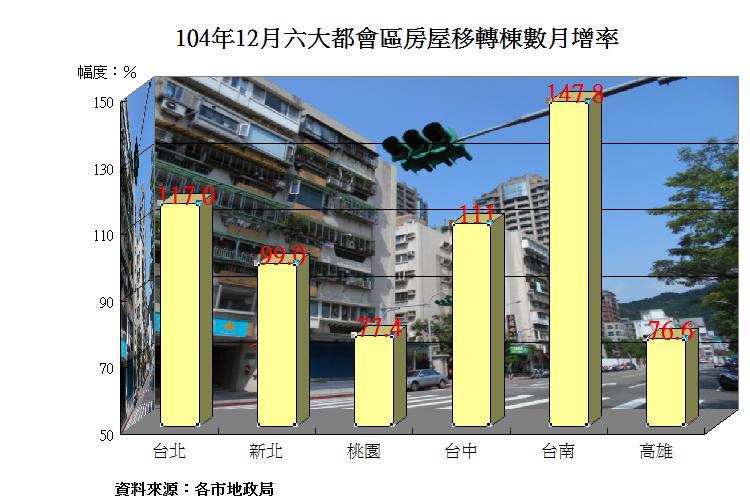 圖片:12月房屋移轉棟數大爆發 台南市表現傲視群倫