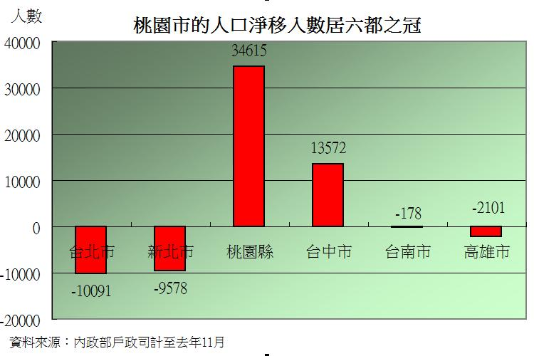 圖片:從數字看房市 桃園房市因遷入人口大增而懷抱希望