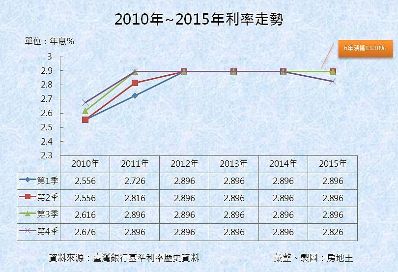 圖片:利率是壓垮台灣房地產的最後一根稻草?
