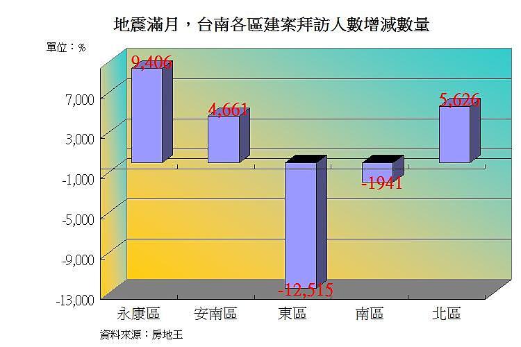 圖片:地震災害滿月 台南市民看屋人氣不減反增