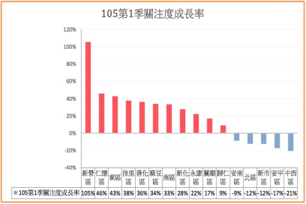 105第一季關注成長率