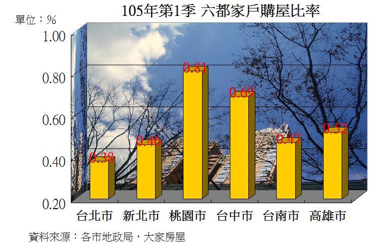 圖片:從數字看房市 今年第1季桃園人最愛買房