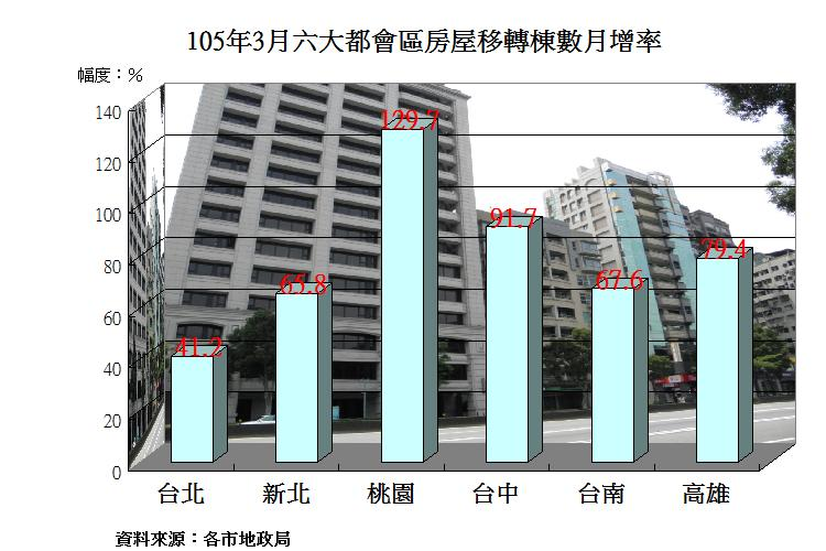 房地產市場