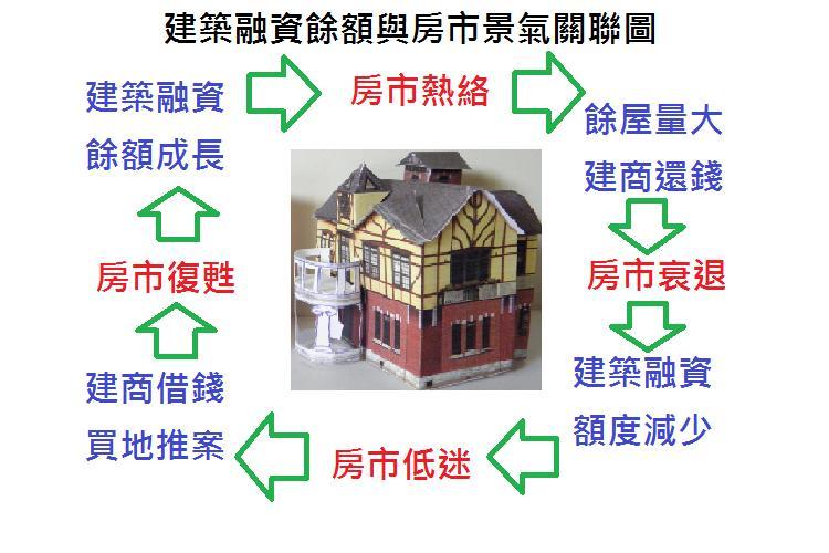 圖片:房地產關鍵字 搞懂建築融資餘額和房市景氣關聯