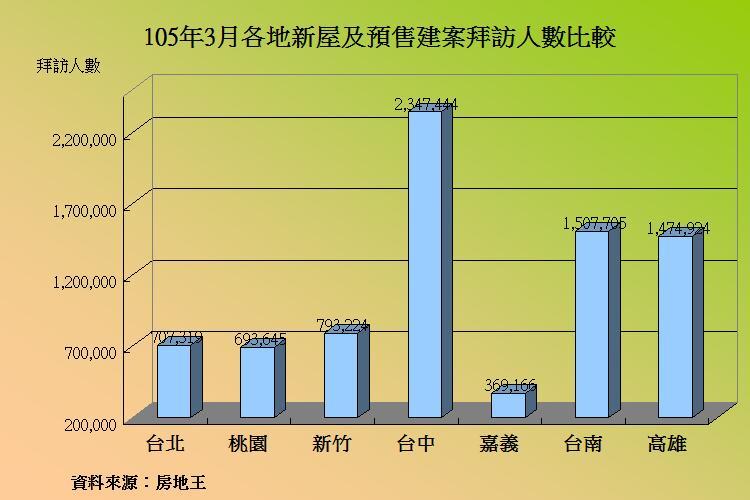圖片:3月建案人氣見真章 台中、南台灣回升、北部僅持平