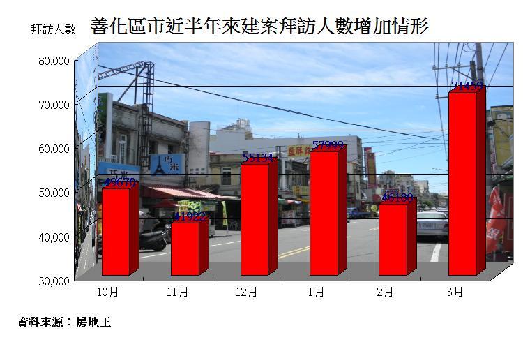 圖片:移居台南系列 善化房市因南科而富