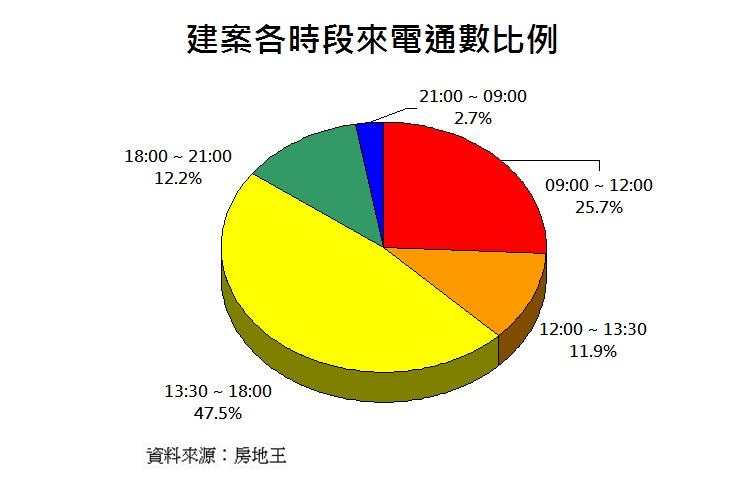 圖片:從數字看房市 第1季台中建案來電通數居冠
