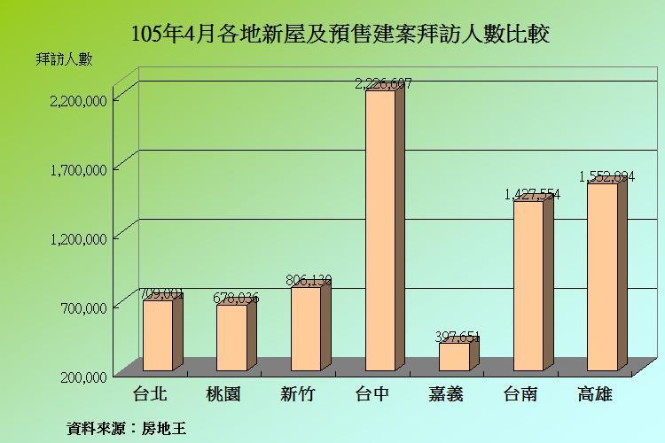 圖片:4月建案人氣持穩 雲嘉地區月增率衝第一