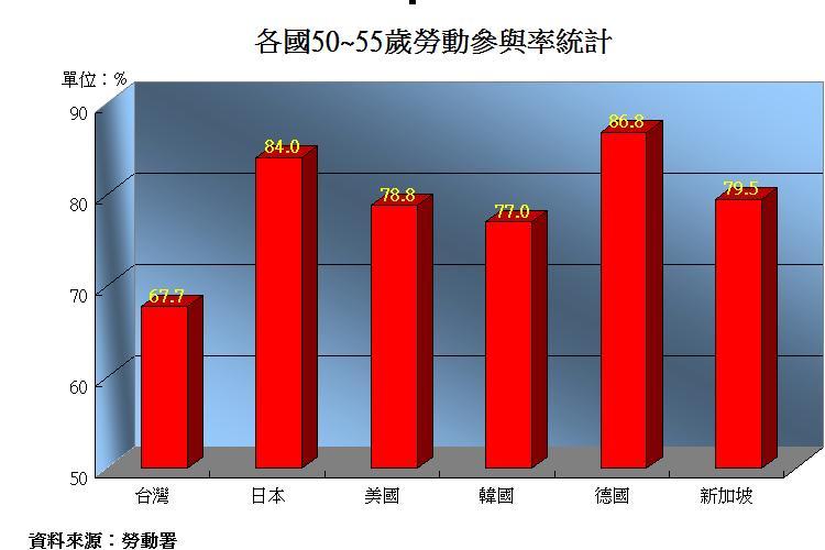 圖片:台灣大叔急著退休 關房地產什麼事?