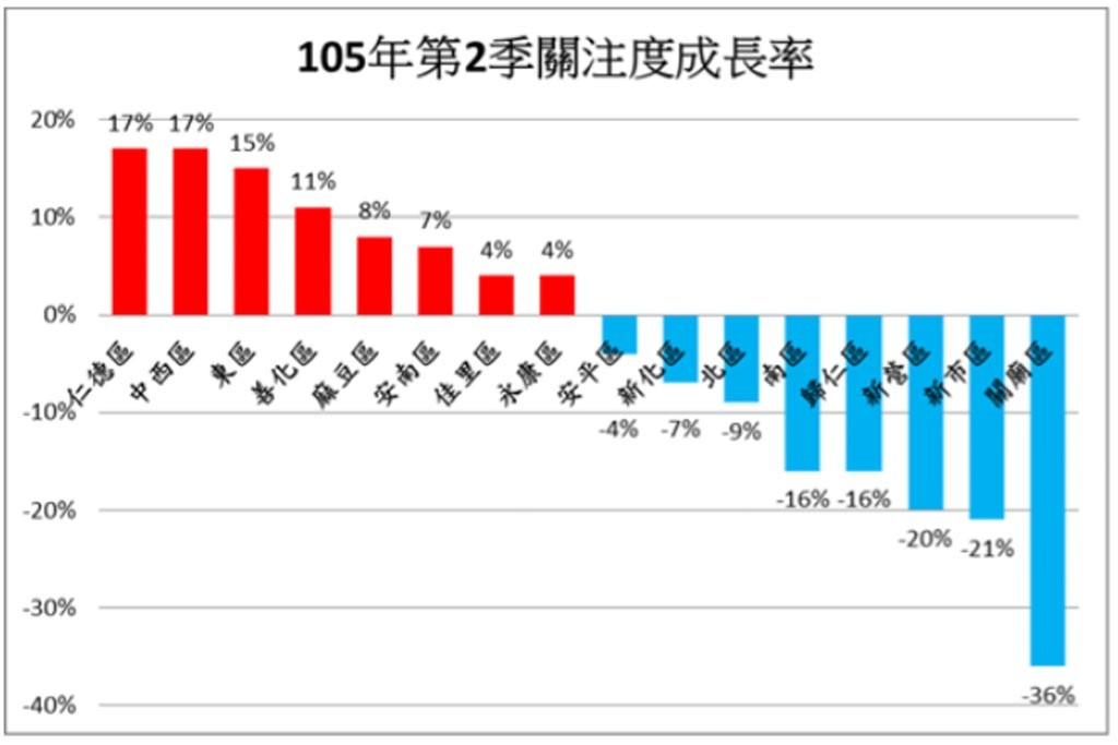 106年第2季關注成長率