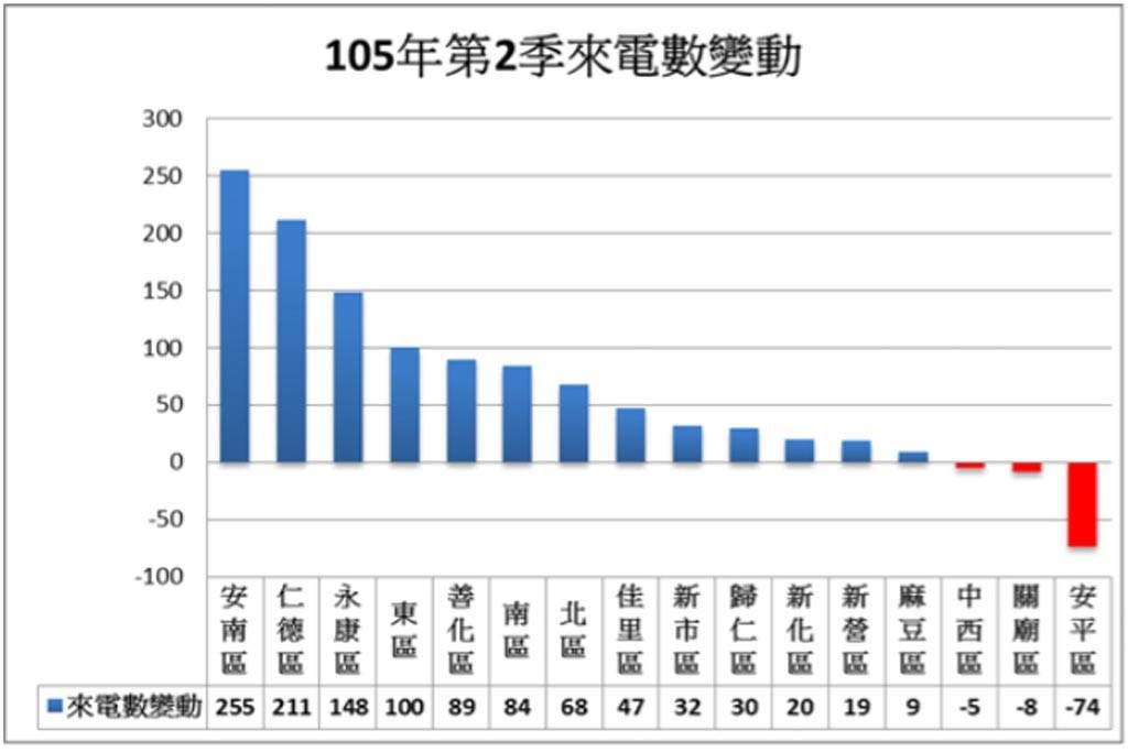 106年第2季來電變動數