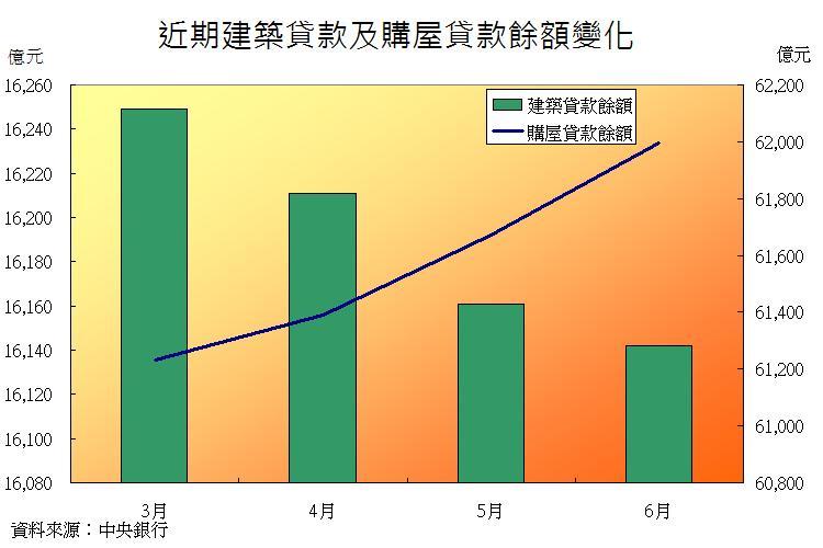 圖片:從數字看房市 6月購屋、建築貸款一升一減有利後市