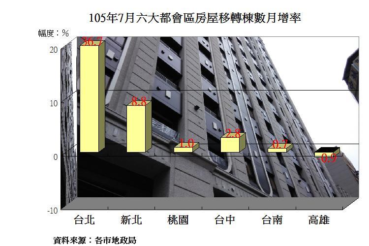 圖片:台北市連3個月房屋移轉數成長 其他五都齊聲慶賀