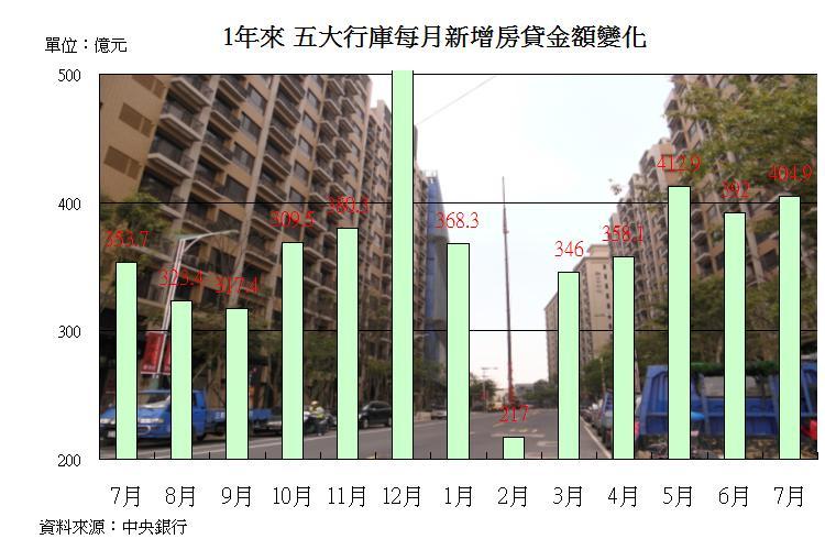 圖片:7月新增房貸利率再下調 自住型購屋者進場跡象明顯