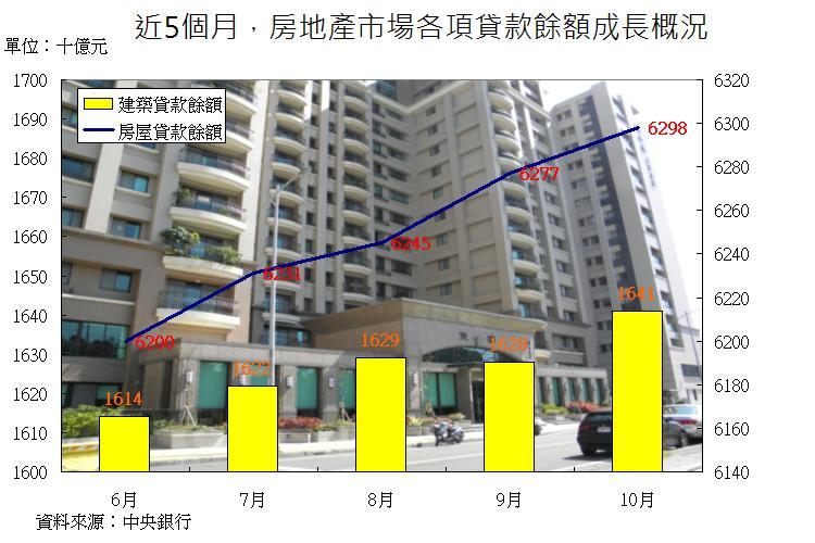 圖片:房市復甦腳步近了! 逢低買地、購屋跡象越來越明顯