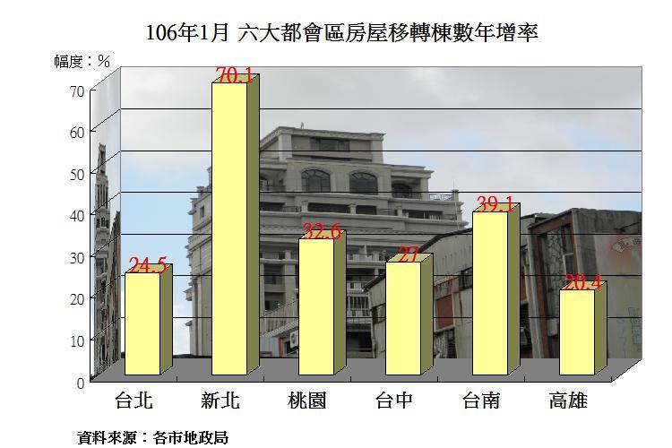 圖片:別再不相信房市復甦!1月房屋移轉棟數年增率大躍進
